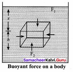 Samacheer Kalvi 11th Physics Solutions Chapter 7 Properties of Matter 65