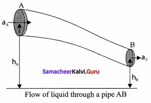 Samacheer Kalvi 11th Physics Solutions Chapter 7 Properties of Matter 84