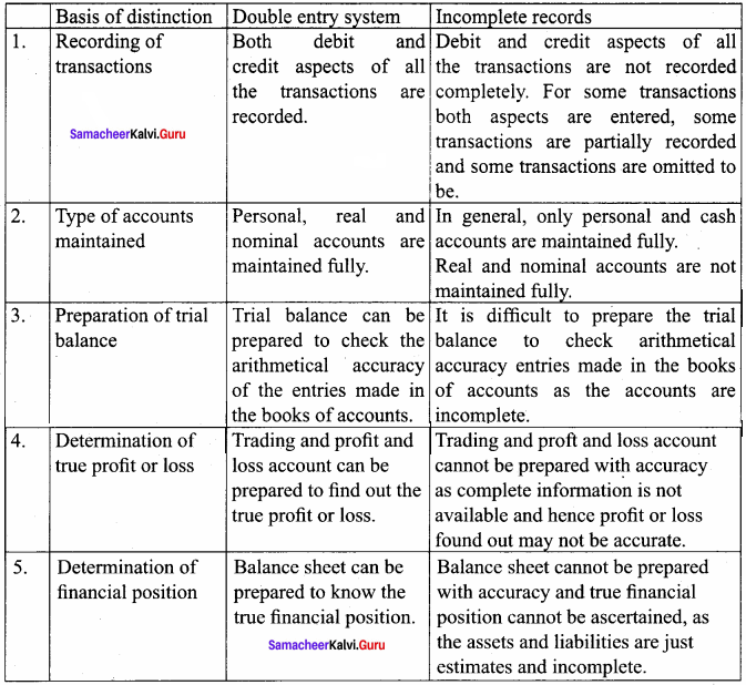 Samacheer Kalvi 12th Accountancy Solutions Chapter 1 Accounts From Incomplete Records