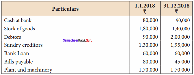 Samacheer Kalvi 12th Accountancy Solutions Chapter 1 Accounts from Incomplete Records 19