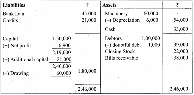 Samacheer Kalvi 12th Accountancy Solutions Chapter 1 Accounts from Incomplete Records 71