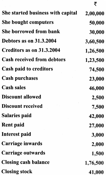 Samacheer Kalvi 12th Accountancy Solutions Chapter 1 Accounts from Incomplete Records 89