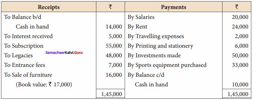 Class 12 Accountancy Chapter 2 Samacheer Kalvi Accounts Of Not-For-Profit Organisation