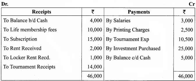 Samacheer Kalvi 12th Accountancy Solutions Chapter 2 Accounts Of Not-For-Profit Organisation