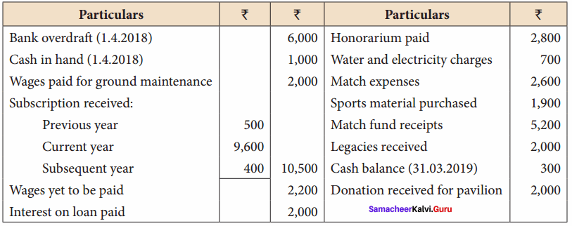 12th Accounts 2nd Chapter Samacheer Kalvi Accounts Of Not-For-Profit Organisation
