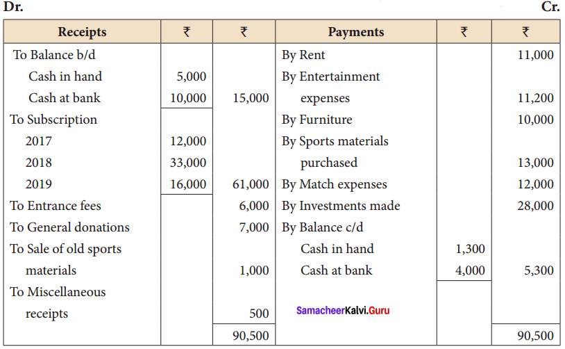 Samacheer Kalvi 12th Accountancy Solutions Chapter 2 Accounts of Not-For-Profit Organisation 42