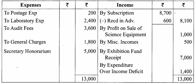 Samacheer Kalvi 12th Accountancy Solutions Chapter 2 Accounts of Not-For-Profit Organisation 49