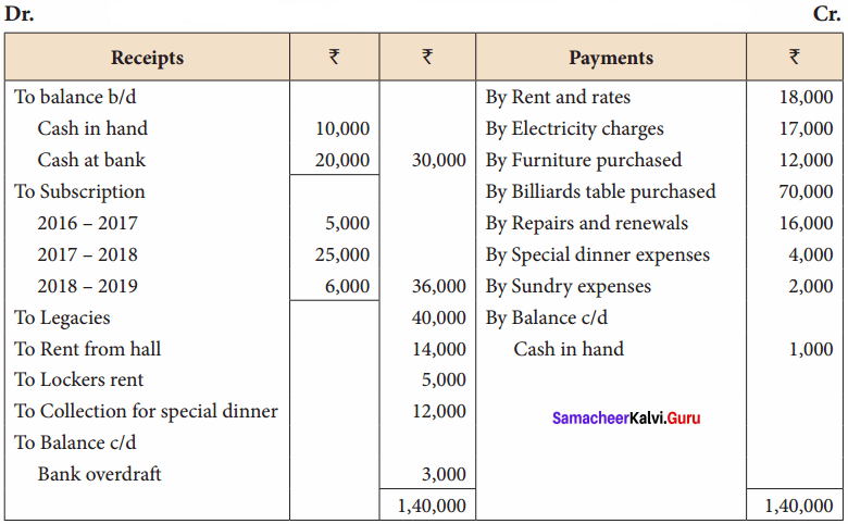 Samacheer Kalvi 12th Accountancy Solutions Chapter 2 Accounts of Not-For-Profit Organisation 51