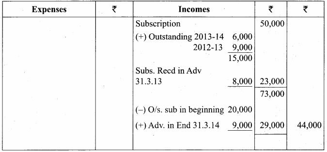 Samacheer Kalvi 12th Accountancy Solutions Chapter 2 Accounts of Not-For-Profit Organisation 60