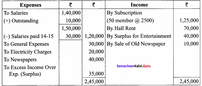 Samacheer Kalvi 12th Accountancy Solutions Chapter 2 Accounts of Not-For-Profit Organisation 69