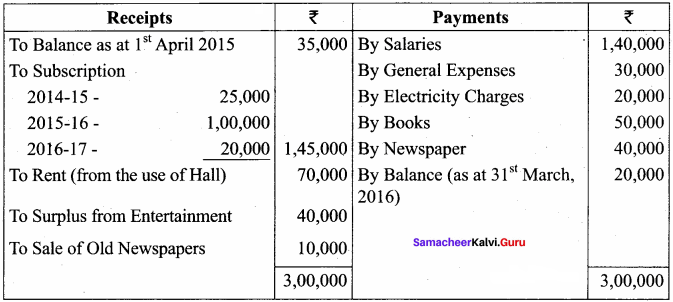 Samacheer Kalvi 12th Accountancy Solutions Chapter 2 Accounts of Not-For-Profit Organisation 71
