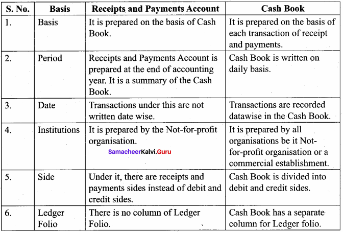Samacheer Kalvi 12th Accountancy Solutions Chapter 2 Accounts of Not-For-Profit Organisation 79