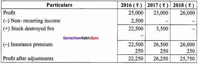 Chapter 4 Accounts Class 12 Goodwill In Partnership Accounts Samacheer Kalvi