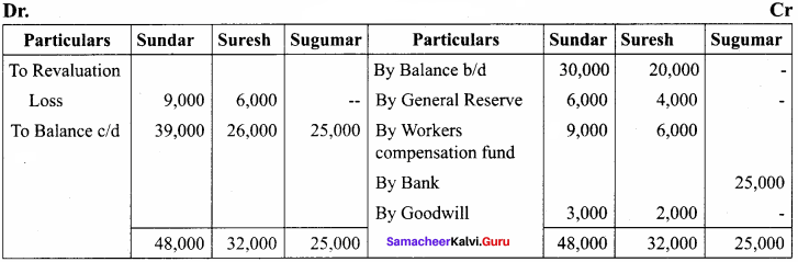 Samacheer Kalvi 12th Accountancy Solutions Chapter 5 Admission of a Partner 34