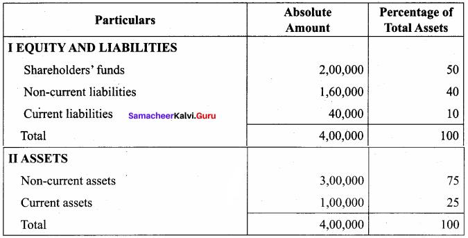 Samacheer Kalvi 12th Accountancy Solutions Chapter 8 Financial Statement Analysis 19