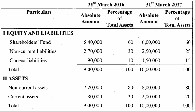 Samacheer Kalvi 12th Accountancy Solutions Chapter 8 Financial Statement Analysis 21