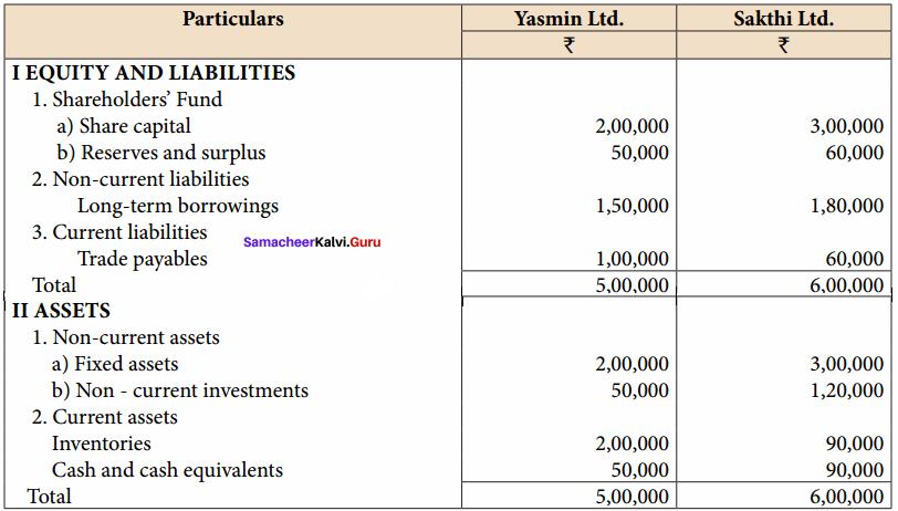 Samacheer Kalvi 12th Accountancy Solutions Chapter 8 Financial Statement Analysis 22