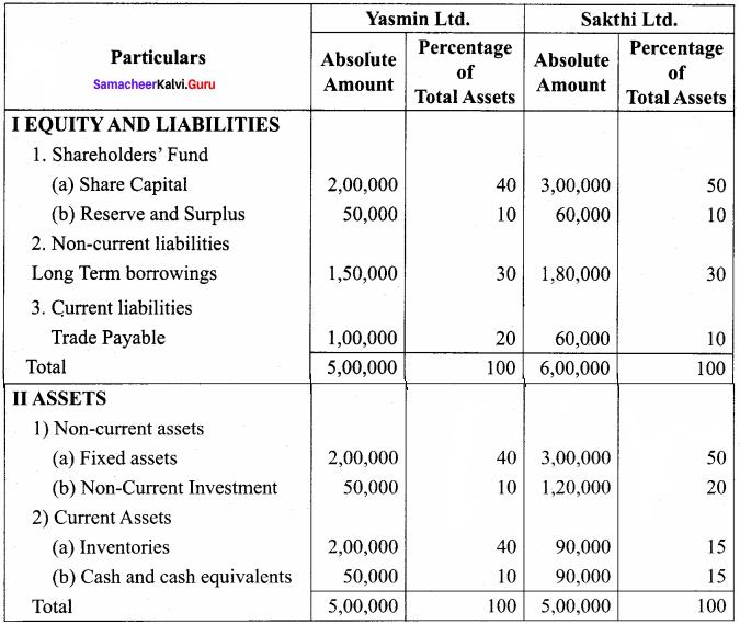 Samacheer Kalvi 12th Accountancy Solutions Chapter 8 Financial Statement Analysis 23