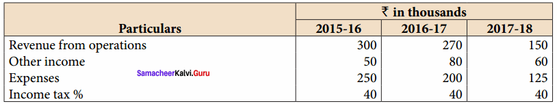 Samacheer Kalvi 12th Accountancy Solutions Chapter 8 Financial Statement Analysis 28