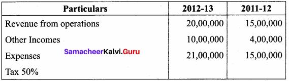 Samacheer Kalvi 12th Accountancy Solutions Chapter 8 Financial Statement Analysis 34