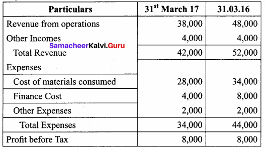 Samacheer Kalvi 12th Accountancy Solutions Chapter 8 Financial Statement Analysis 36