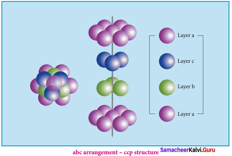 Samacheer Kalvi Guru Chemistry Solution Chapter 6 Solid State