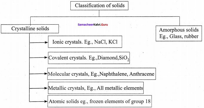 Samacheer Kalvi 12th Chemistry Solution Chapter 6 Solid State-55