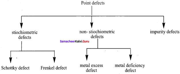 Samacheerkalvi.Guru 12th Chemistry Solution Chapter 6 Solid State