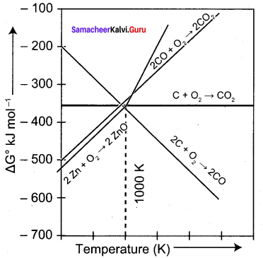 12 Chemistry Samacheer Kalvi Solutions Chapter 1 Metallurgy