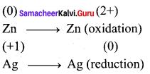 Chemistry Class 12 Samacheer Kalvi Solutions Chapter 1 Metallurgy