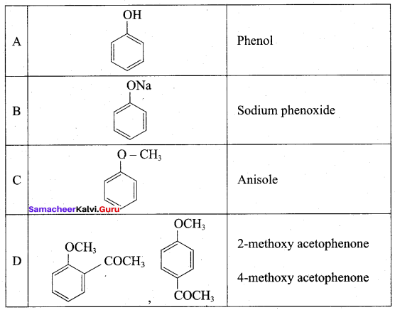 Samacheer Kalvi 12th Chemistry Solutions Chapter 11 Hydroxy Compounds and Ethers-283