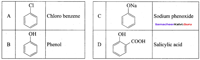 Samacheer Kalvi 12th Chemistry Solutions Chapter 11 Hydroxy Compounds and Ethers-285