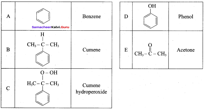 Samacheer Kalvi 12th Chemistry Solutions Chapter 11 Hydroxy Compounds and Ethers-296