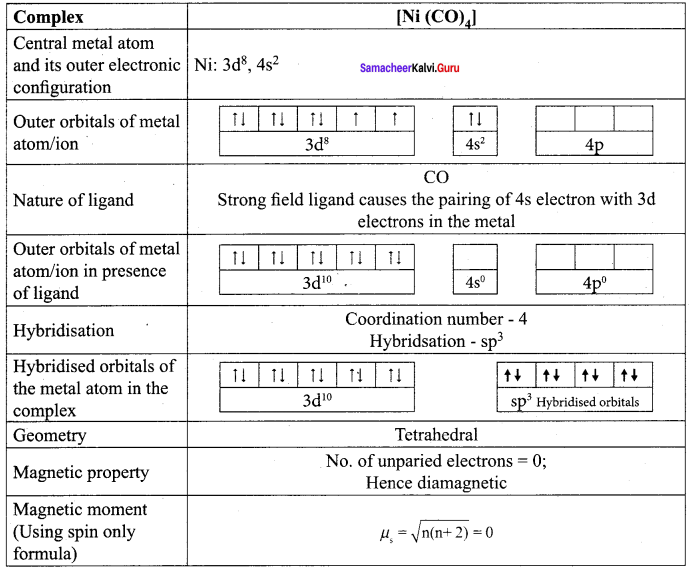 Samacheer Kalvi 12th Chemistry Solutions Chapter 5 Coordination Chemistry-71