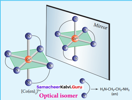 Samacheer Kalvi 12th Chemistry Solutions Chapter 5 Coordination Chemistry