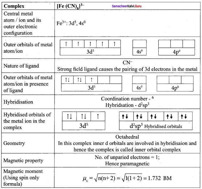 Samacheer Kalvi 12th Chemistry Solutions Chapter 5 Coordination Chemistry-65
