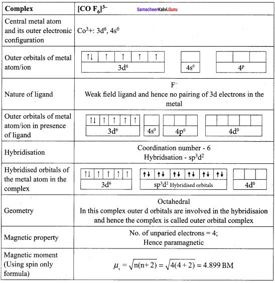 Samacheer Kalvi 12th Chemistry Solutions Chapter 5 Coordination Chemistry-66