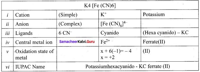 Samacheer Kalvi 12th Chemistry Solutions Chapter 5 Coordination Chemistry-56