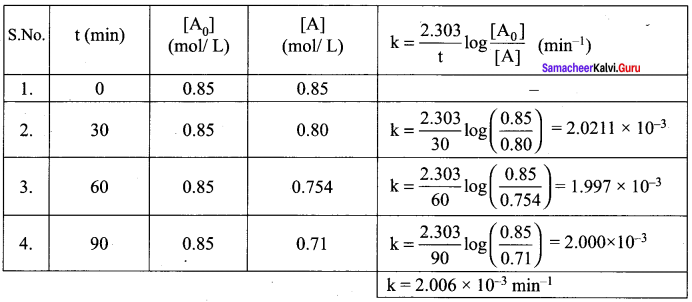 Samacheer Kalvi 12th Chemistry Solutions Chapter 7 Chemical Kinetics-103