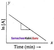 Samacheer Kalvi 12th Chemistry Solutions Chapter 7 Chemical Kinetics-31