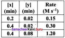 Samacheer Kalvi 12th Chemistry Solutions Chapter 7 Chemical Kinetics-38