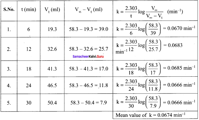 Samacheer Kalvi 12th Chemistry Solutions Chapter 7 Chemical Kinetics-44