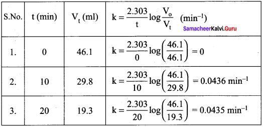 Samacheer Kalvi 12th Chemistry Solutions Chapter 7 Chemical Kinetics-46