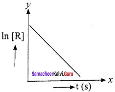 Samacheer Kalvi 12th Chemistry Solutions Chapter 7 Chemical Kinetics-87