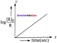 Samacheer Kalvi 12th Chemistry Solutions Chapter 7 Chemical Kinetics-89