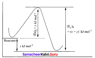Chemical Kinetics In Tamil Samacheer Kalvi 12th Chemistry Solutions Chapter 7