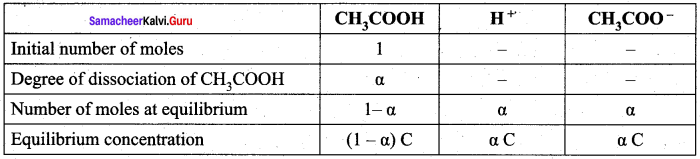 Samacheer Kalvi 12th Chemistry Solutions Chapter 8 Ionic Equilibrium-32