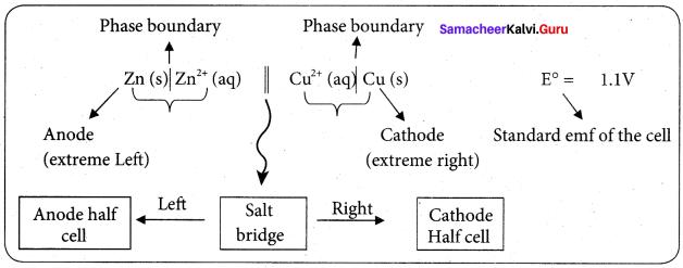 Samacheer Kalvi 12th Chemistry Solutions Chapter 9 Electro Chemistry-12