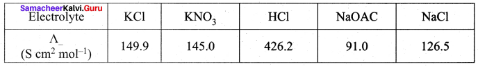 Samacheer Kalvi 12th Chemistry Solutions Chapter 9 Electro Chemistry-3