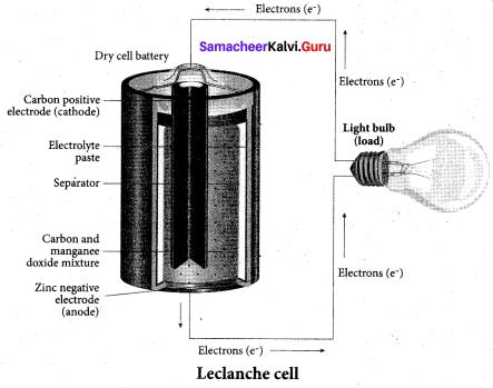 Samacheer Kalvi 12th Chemistry Solutions Chapter 9 Electro Chemistry-52